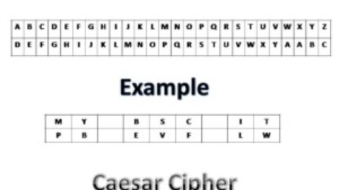 Explain Caesar Cipher