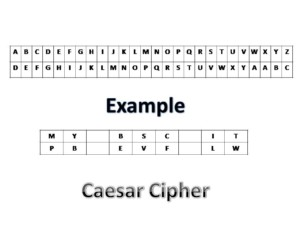 how to make a caesar cipher in java