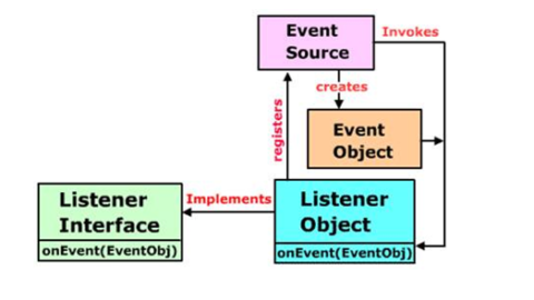 The Delegation Event Model in JAVA