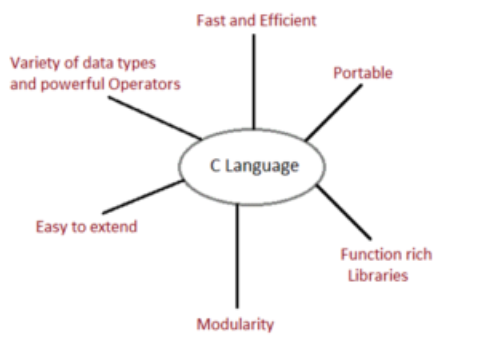 Introduction to C Programming Language