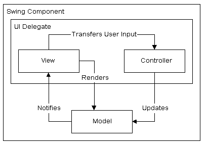 The MVC Architecture in Swing