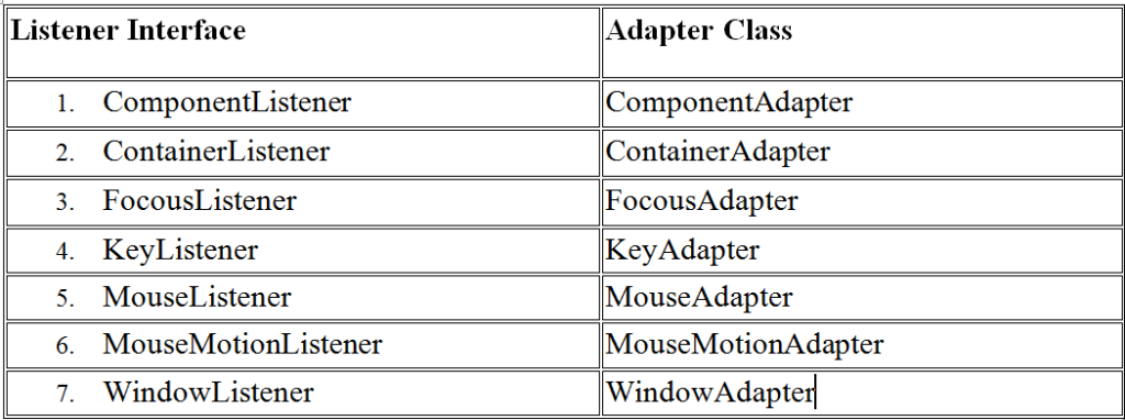 Adapter Classes In Java