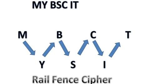 Rail Fence Algorithm