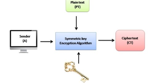 Explain Symmetric and Asymmetric key cryptography together
