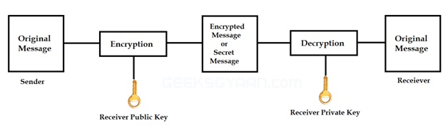 Explain Asymmetric Key Cryptography